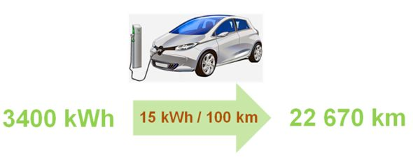 Roczne zapotrzebowanie auta elektrycznego