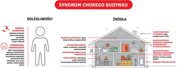 syndrom chorego budynku