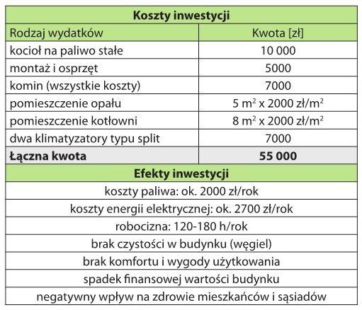 Porównanie kosztów i efektów inwestycji w kocioł na paliwo stałe