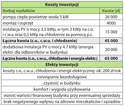 Porównanie kosztów i efektów inwestycji w instalację PV i pompę ciepła