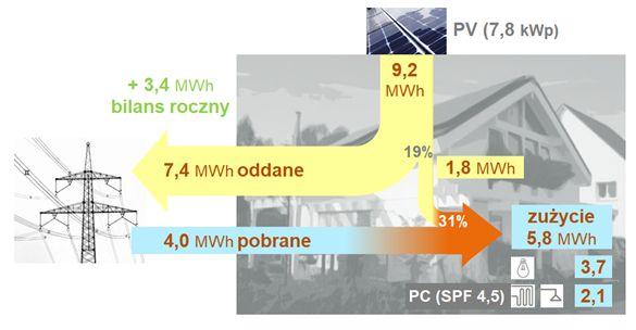 Roczny bilans energetyczny rzeczywistego domu jednorodzinnego z pompą ciepła i instalacją PV