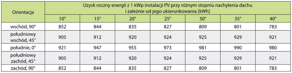 Dobór elementów systemu. Uzysk roczny energii z 1 kWp instalacji fotowoltaicznej