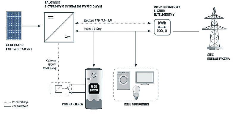 wzajemne oddziaływanie zespołów i pozespołów systemu oraz interfejsy systemu