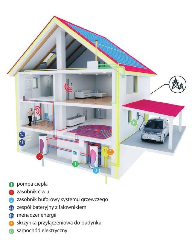 Wzajemne oddziaływanie zespołów i podzespołów systemu zasilanego z domowej instalacji - menadżer energii